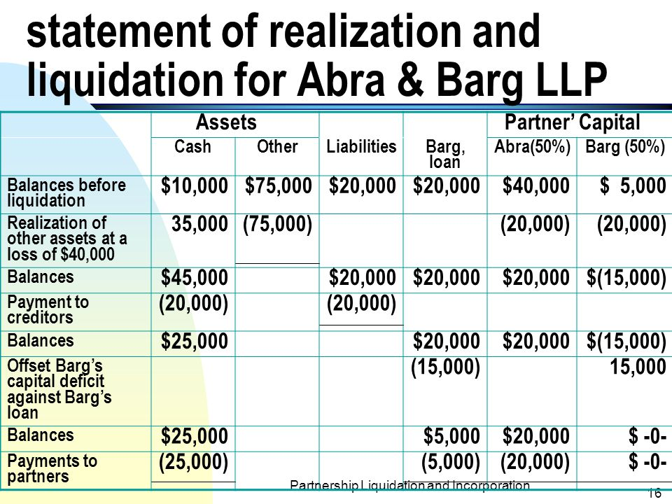 statement of realization and liquidation for Abra & Barg LLP