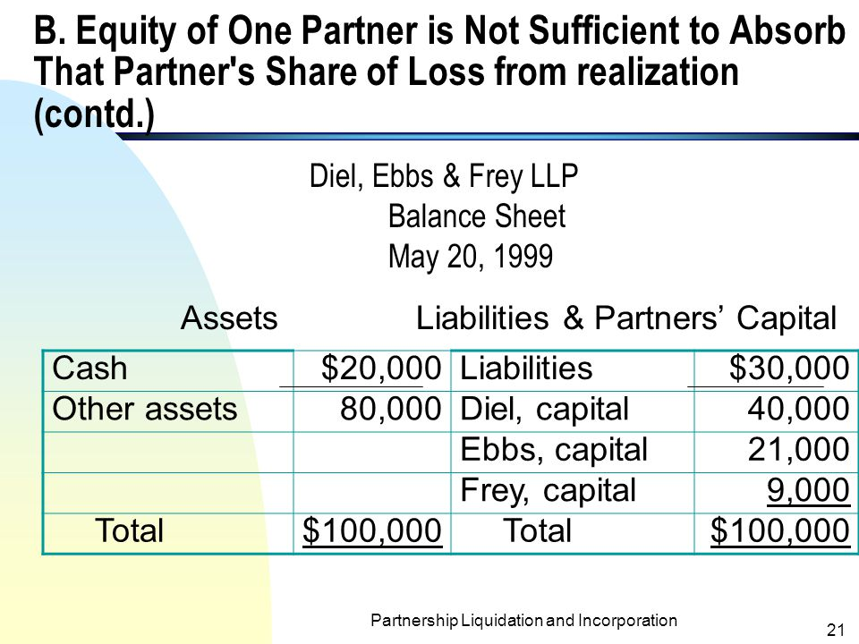 B. Equity of One Partner is Not Sufficient to Absorb That Partner s Share of Loss from realization (contd.)