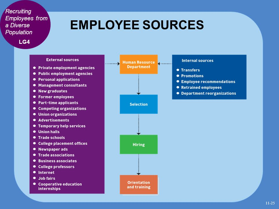 EMPLOYEE SOURCES Recruiting Employees from a Diverse Population LG4