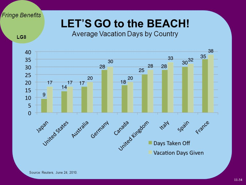 LET'S GO to the BEACH! Average Vacation Days by Country
