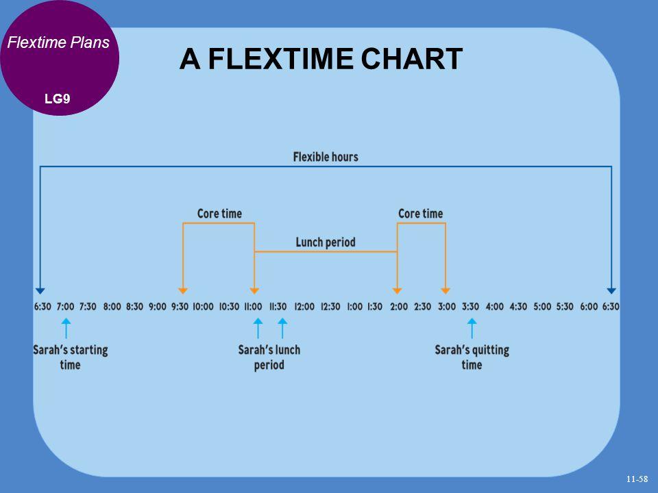 A FLEXTIME CHART Flextime Plans LG9