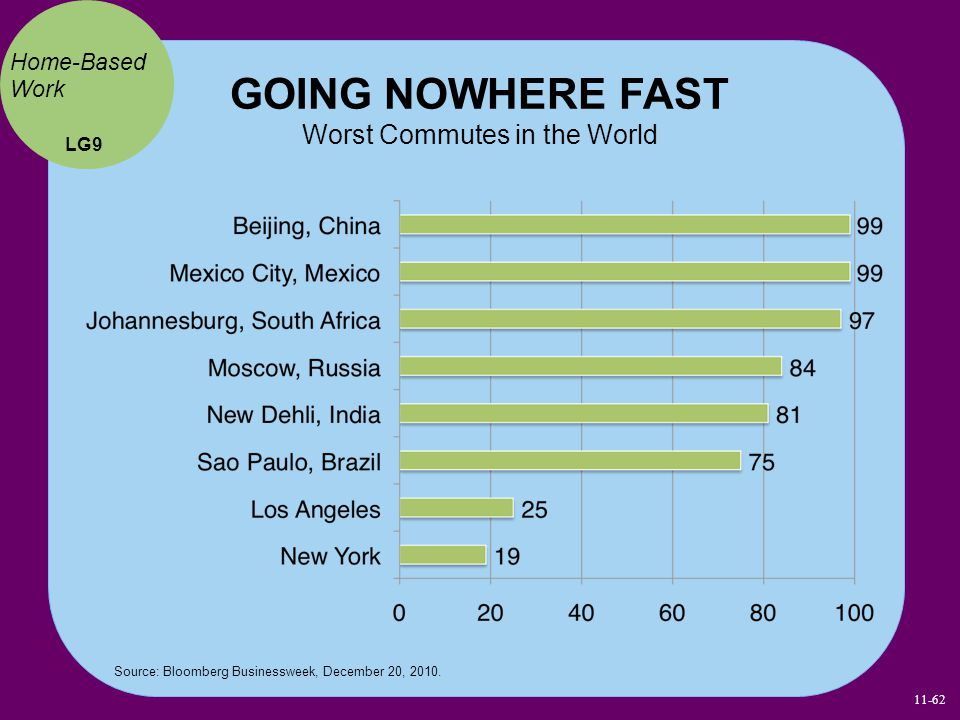 GOING NOWHERE FAST Worst Commutes in the World