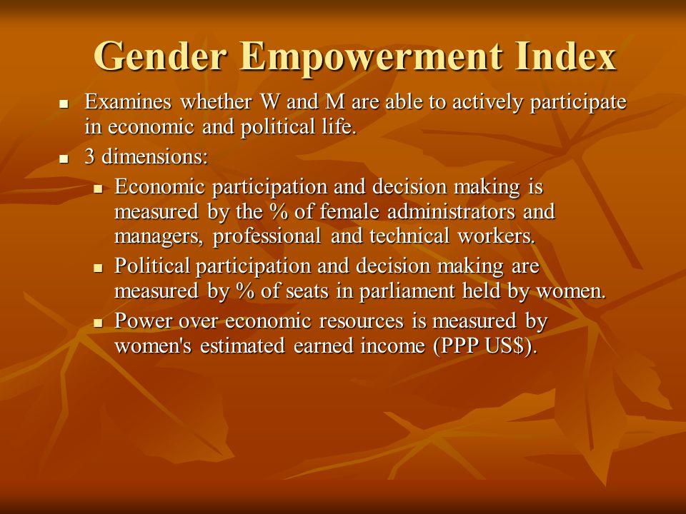 Gender Empowerment Index