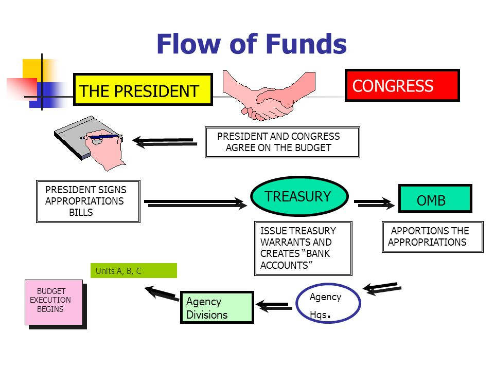 Flow of Funds CONGRESS THE PRESIDENT TREASURY OMB Agency Divisions