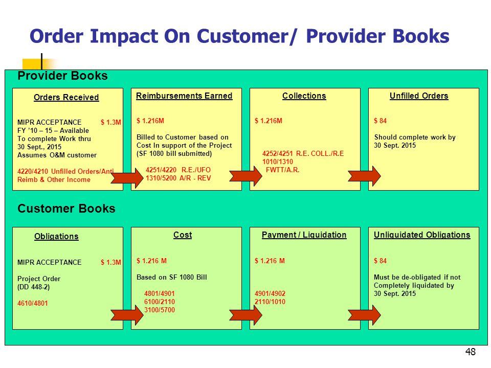 Order Impact On Customer/ Provider Books