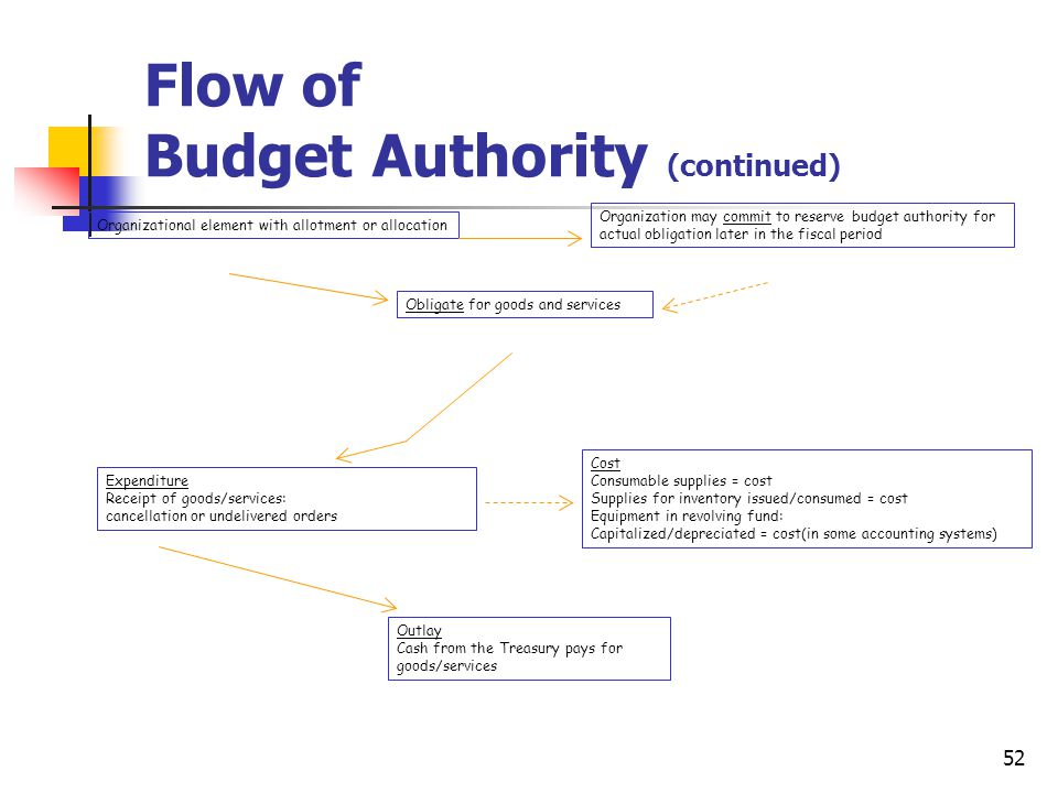 Flow of Budget Authority (continued)
