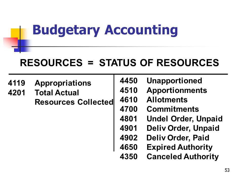 Budgetary Accounting RESOURCES = STATUS OF RESOURCES
