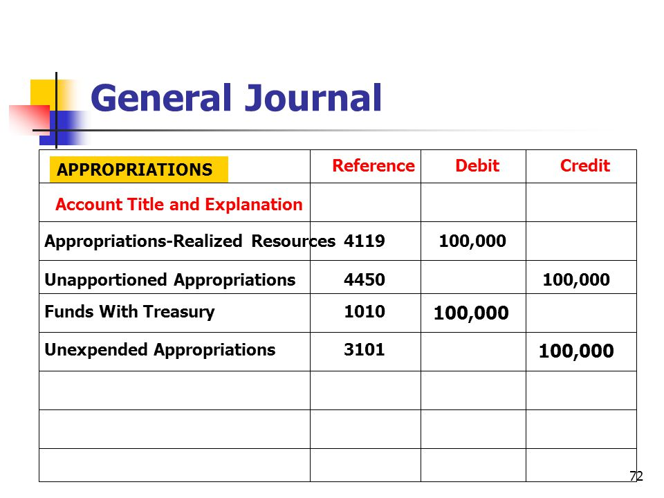 General Journal 100,000 100,000 Reference Debit Credit