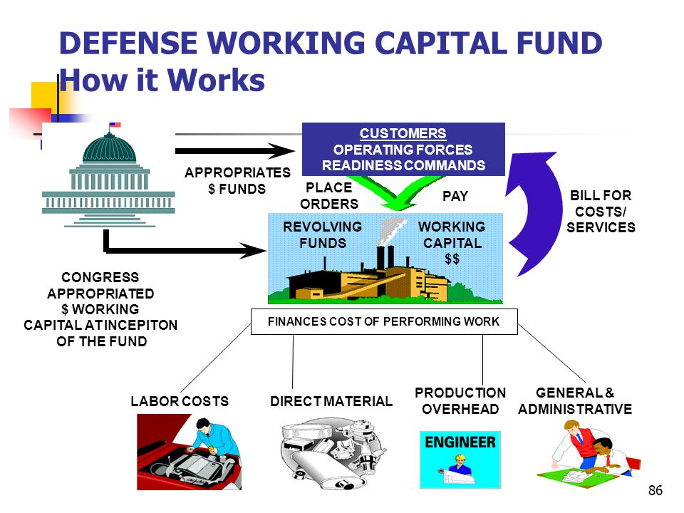 DEFENSE WORKING CAPITAL FUND How it Works