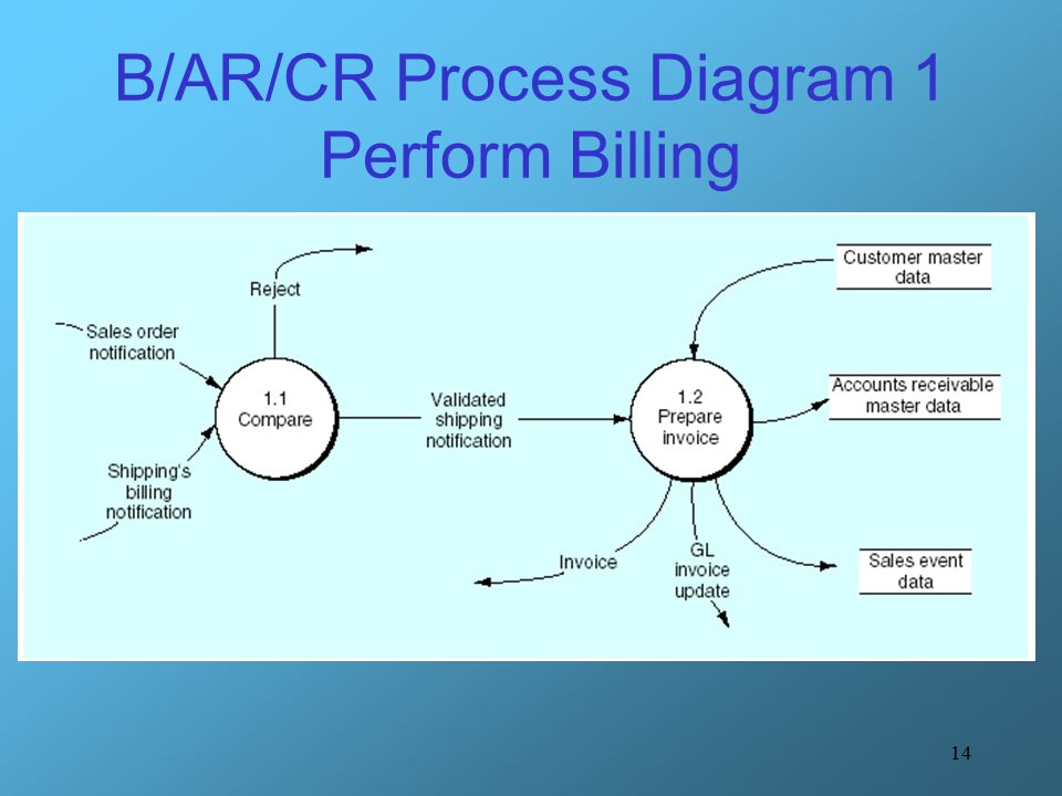 B/AR/CR Process Diagram 1 Perform Billing