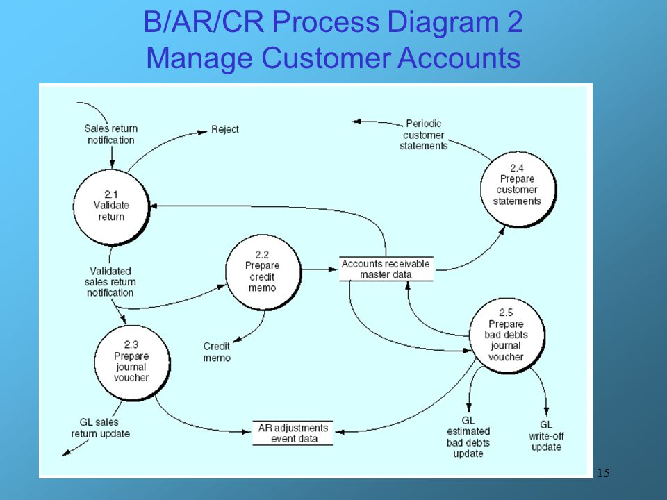 B/AR/CR Process Diagram 2 Manage Customer Accounts