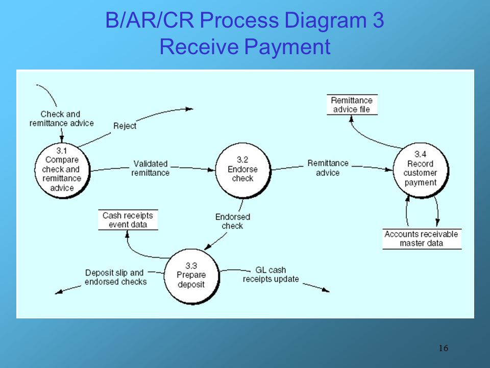 B/AR/CR Process Diagram 3 Receive Payment