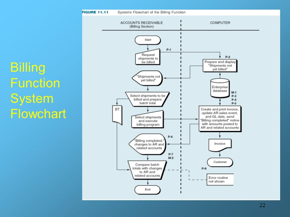 Billing Function System Flowchart