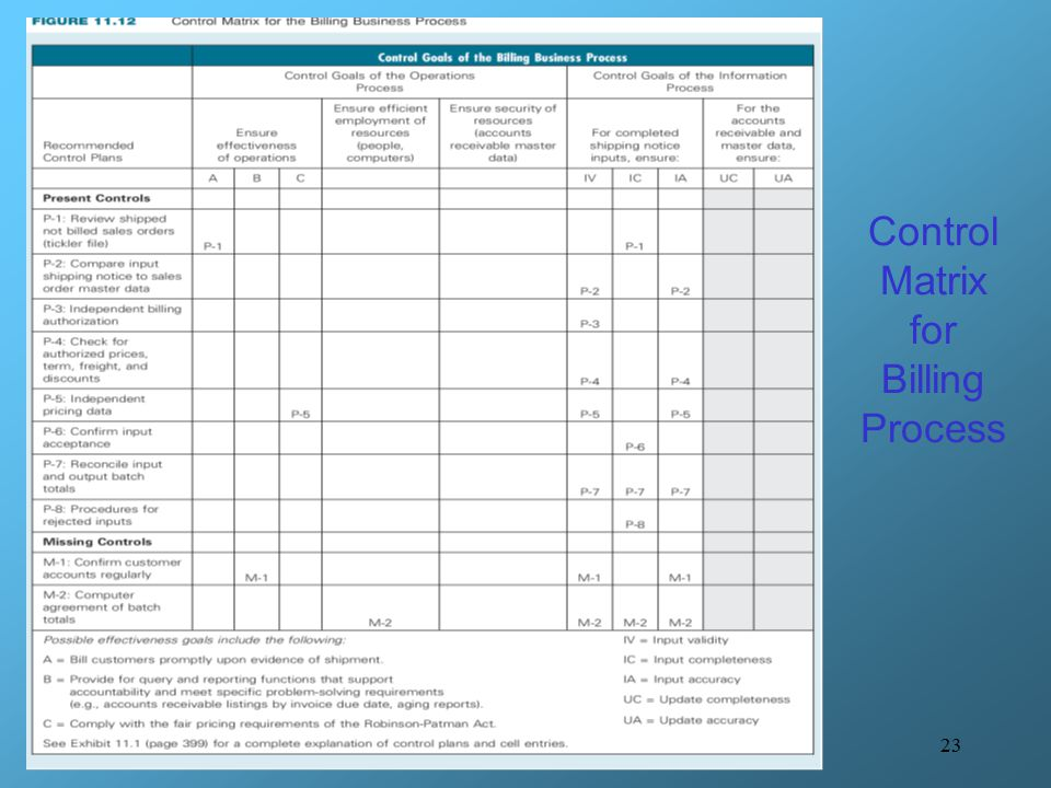 Control Matrix for Billing Process