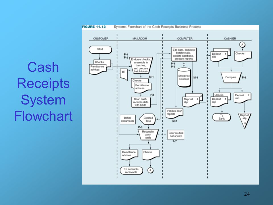 Cash Receipts System Flowchart