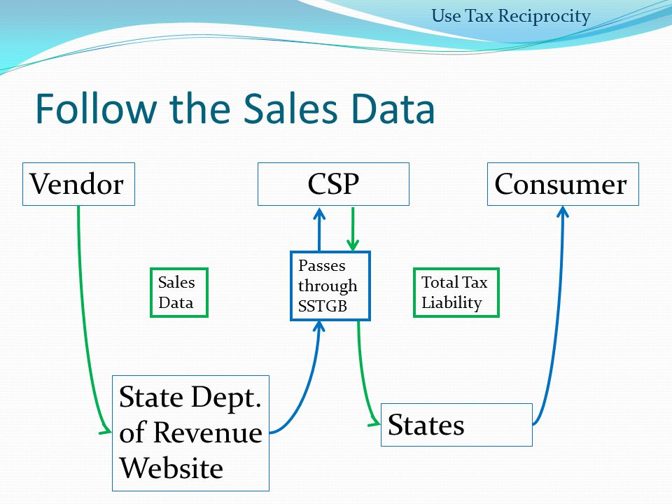 Follow the Sales Data Vendor CSP Consumer
