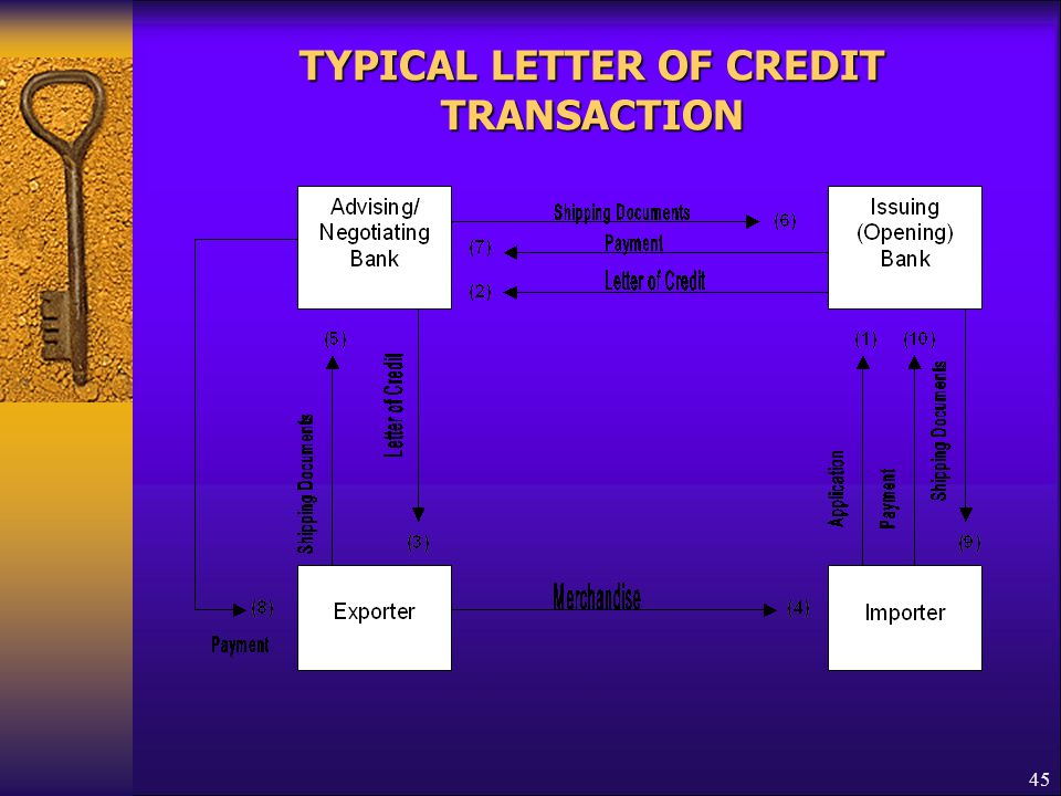 TYPICAL LETTER OF CREDIT TRANSACTION