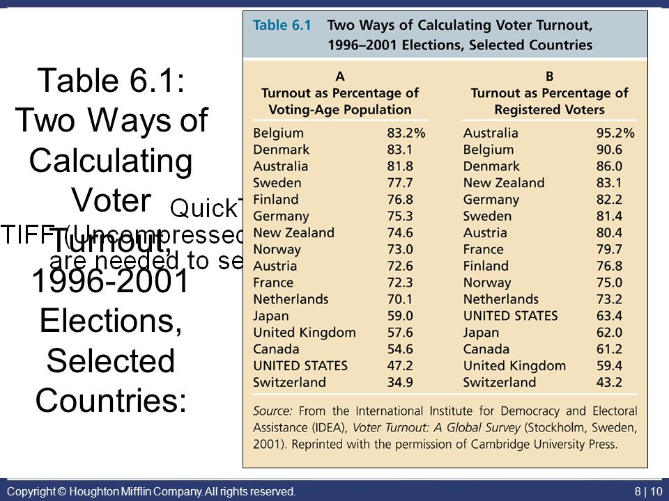 Table 6.1: Two Ways of Calculating Voter Turnout, 1996-2001 Elections, Selected Countries:
