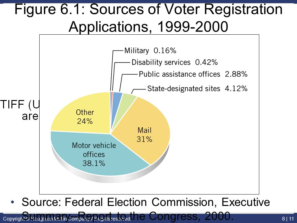 Figure 6.1: Sources of Voter Registration Applications, 1999-2000