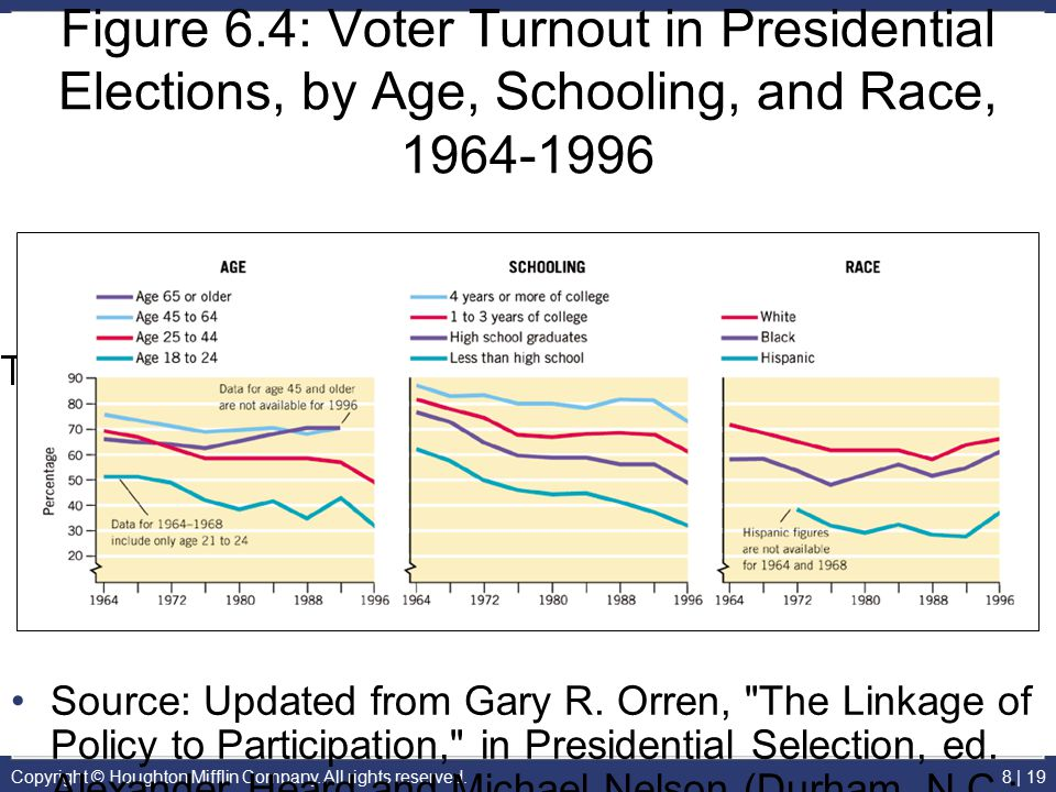 Figure 6.4: Voter Turnout in Presidential Elections, by Age, Schooling, and Race, 1964-1996