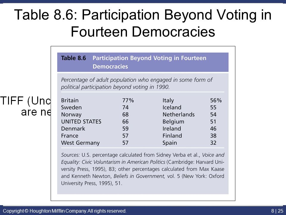 Table 8.6: Participation Beyond Voting in Fourteen Democracies