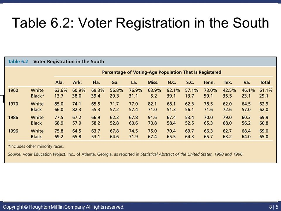 Table 6.2: Voter Registration in the South