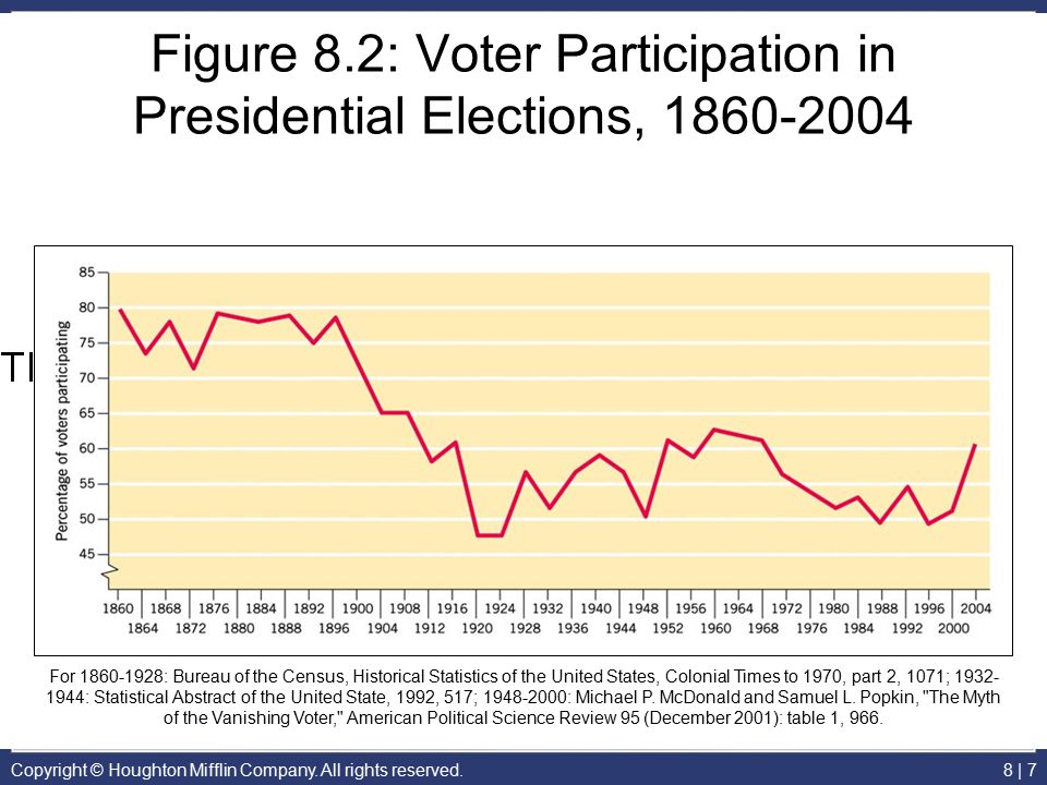 Figure 8.2: Voter Participation in Presidential Elections, 1860-2004