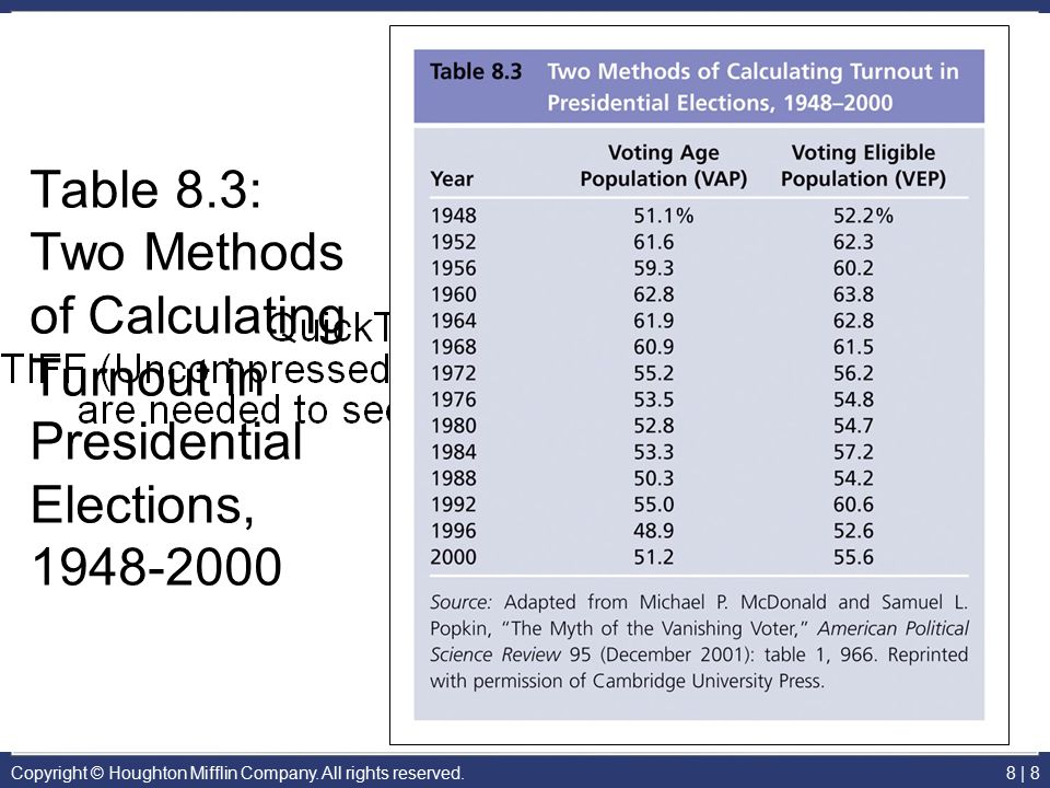 Table 8.3: Two Methods of Calculating Turnout in Presidential Elections, 1948-2000