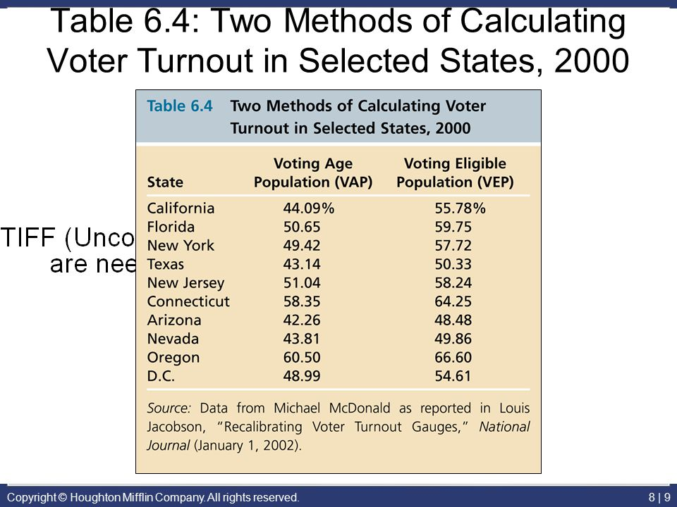 Table 6.4: Two Methods of Calculating Voter Turnout in Selected States, 2000
