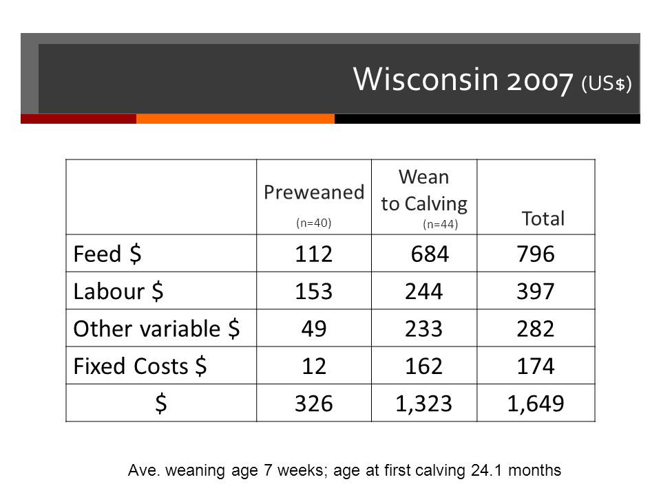 Wisconsin 2007 (US$) Feed $ 112 684 796 Labour $ 153 244 397