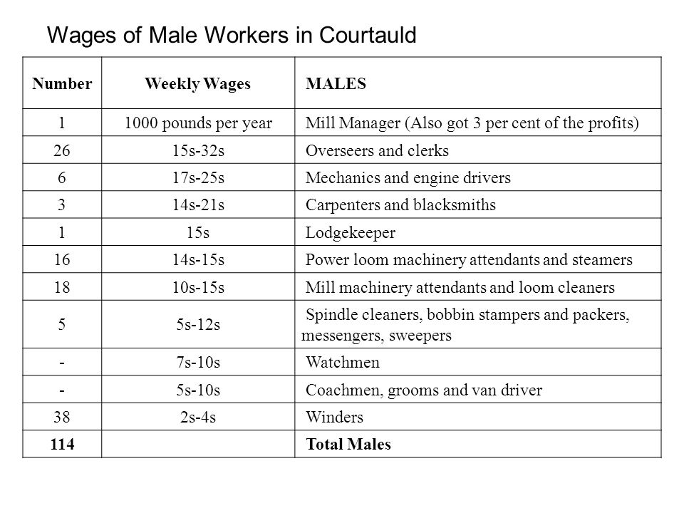 Wages of Male Workers in Courtauld