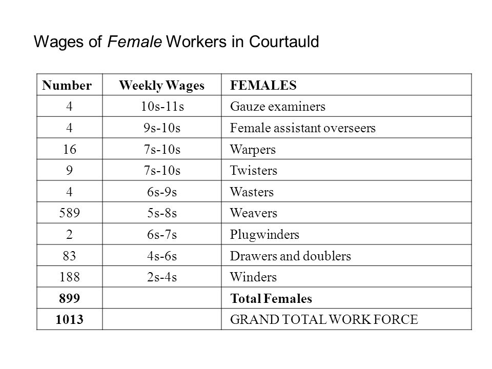Wages of Female Workers in Courtauld