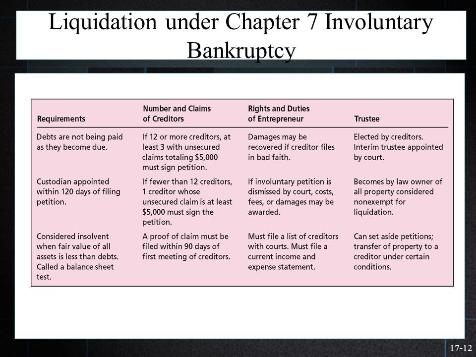 Liquidation under Chapter 7 Involuntary Bankruptcy