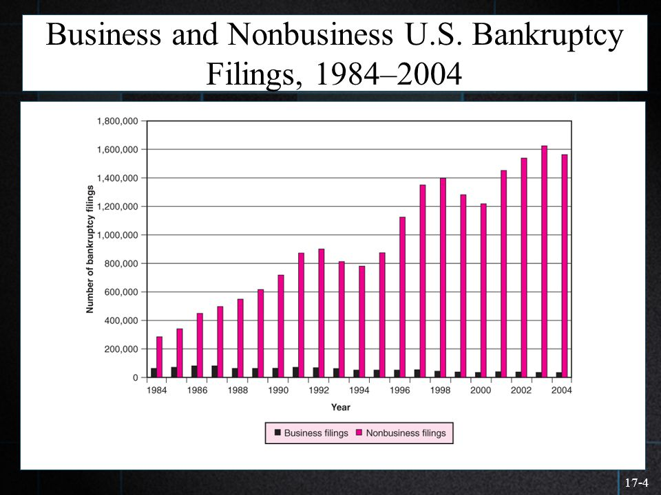 Business and Nonbusiness U.S. Bankruptcy Filings, 1984–2004