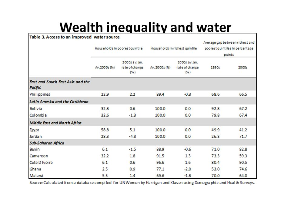Wealth inequality and water