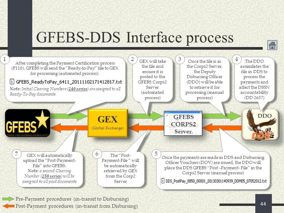 GFEBS-DDS Interface process