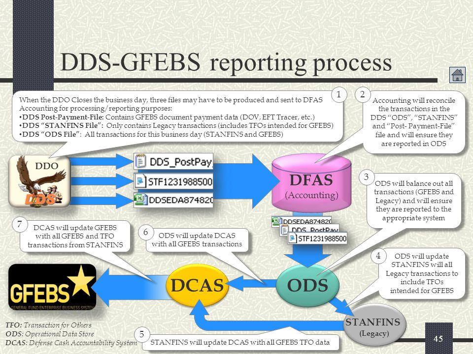DDS-GFEBS reporting process