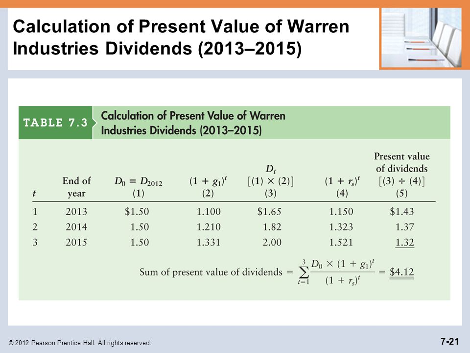 Calculation of Present Value of Warren Industries Dividends (2013–2015)