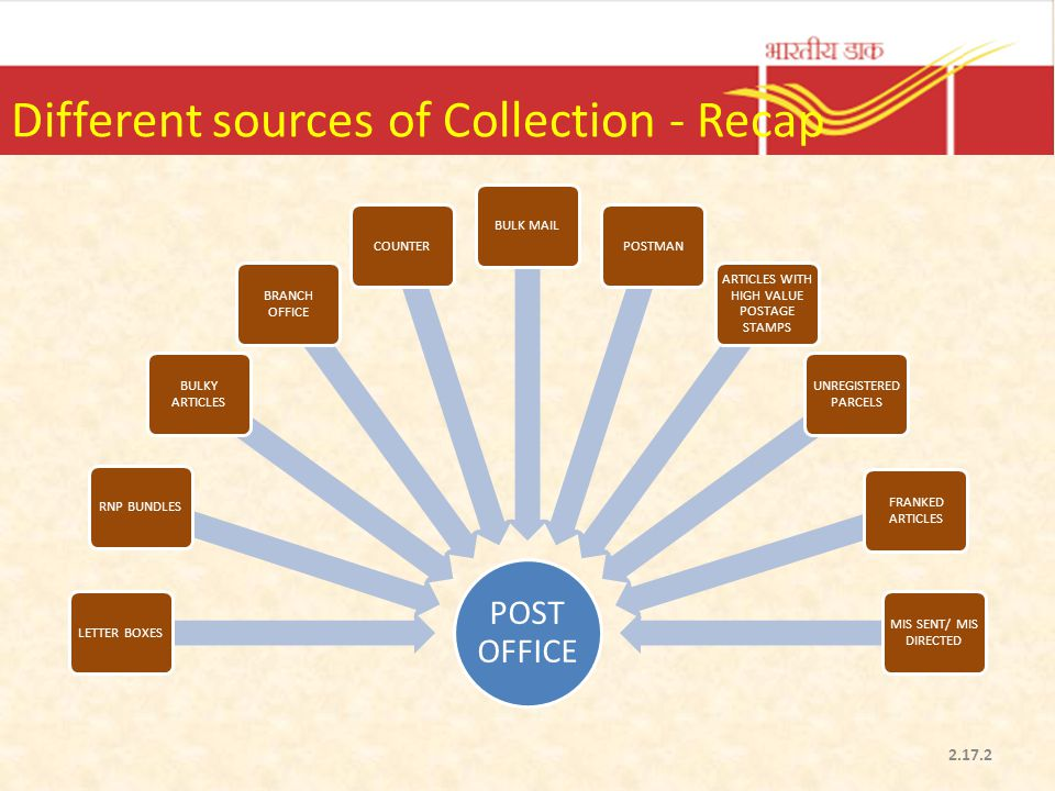 Different sources of Collection - Recap