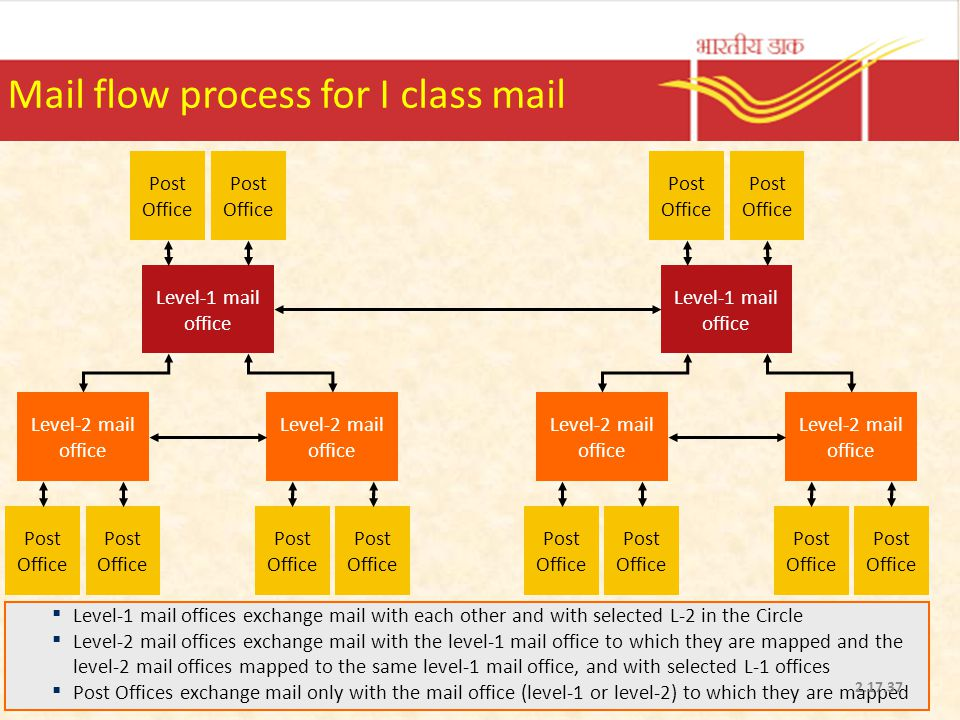 Mail flow process for I class mail