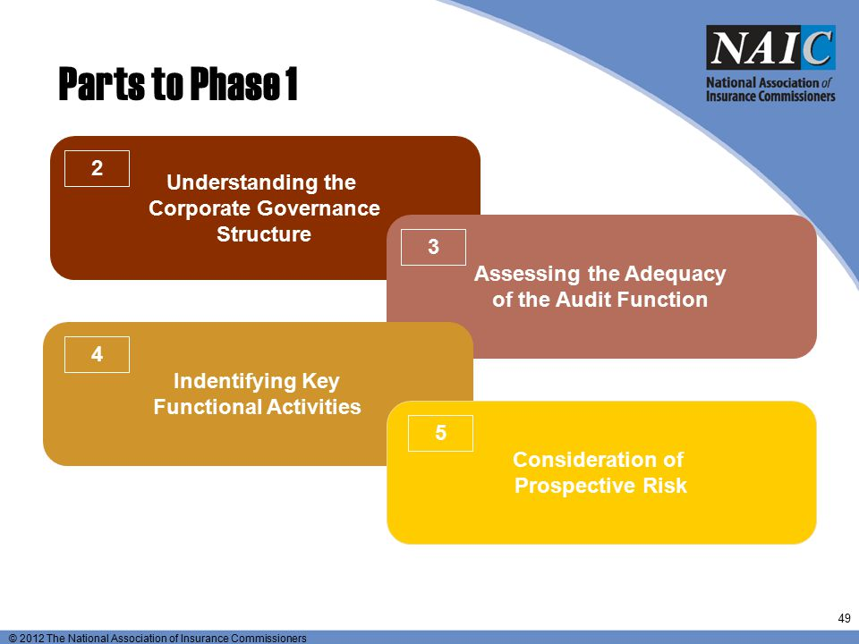Assessing the Adequacy Functional Activities