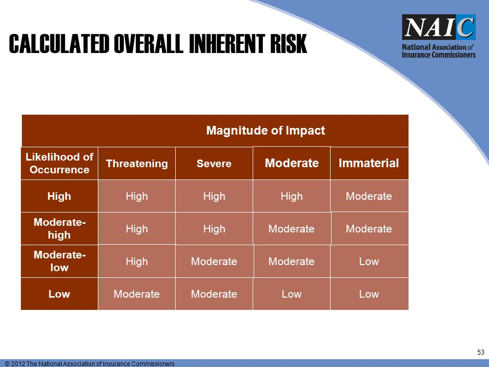 CALCULATED OVERALL INHERENT RISK