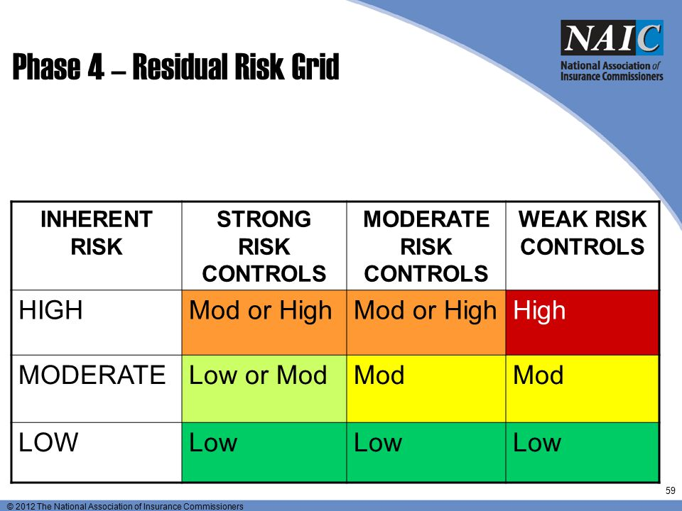 Phase 4 – Residual Risk Grid