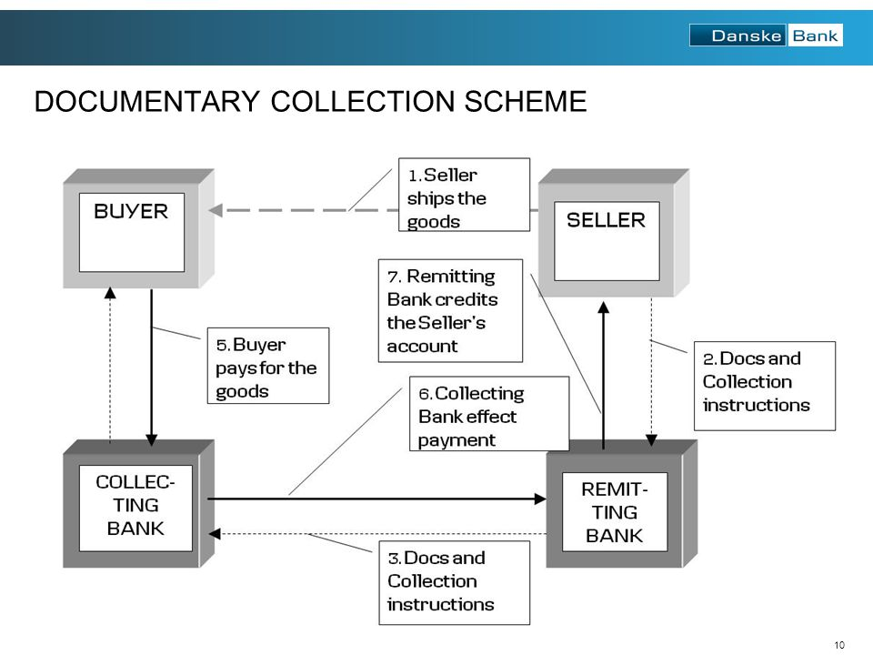 DOCUMENTARY COLLECTION SCHEME