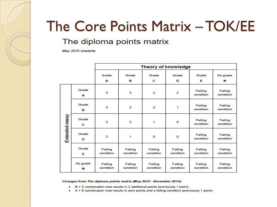 The Core Points Matrix – TOK/EE