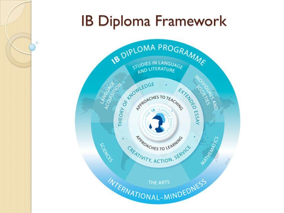 IB Diploma Framework