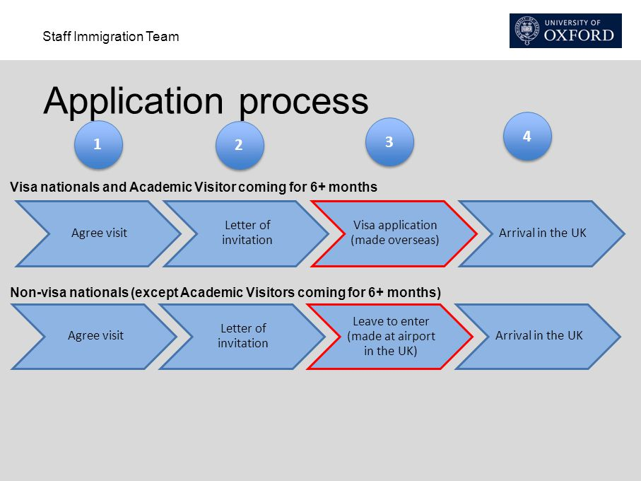 Application process 4. 1. 2. 3. Visa nationals and Academic Visitor coming for 6+ months. Agree visit.