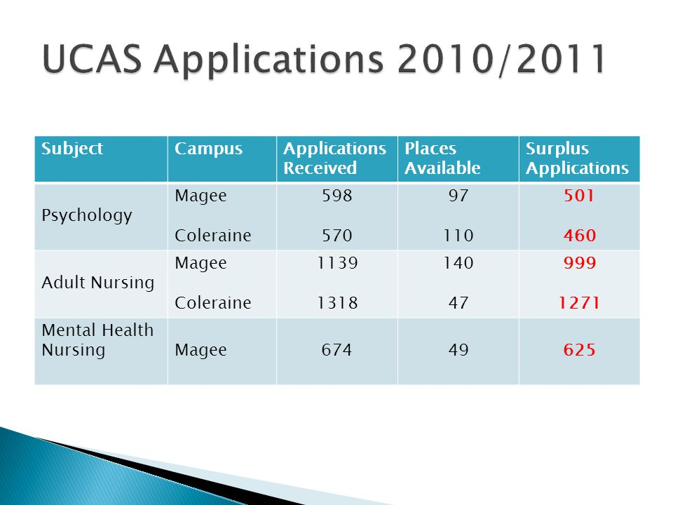 UCAS Applications 2010/2011 Subject Campus Applications Received