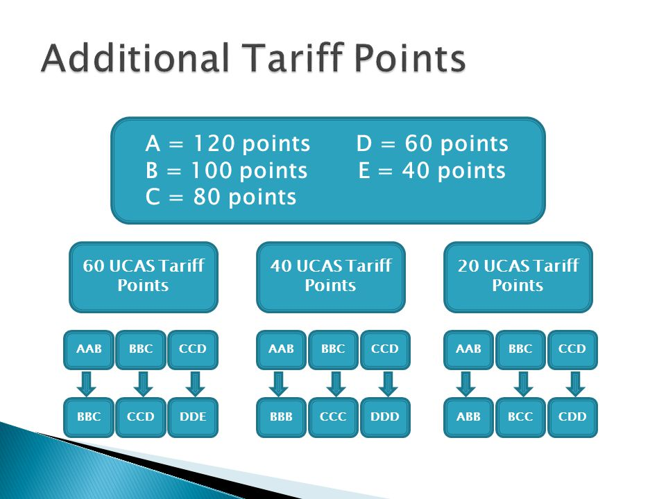 Additional Tariff Points