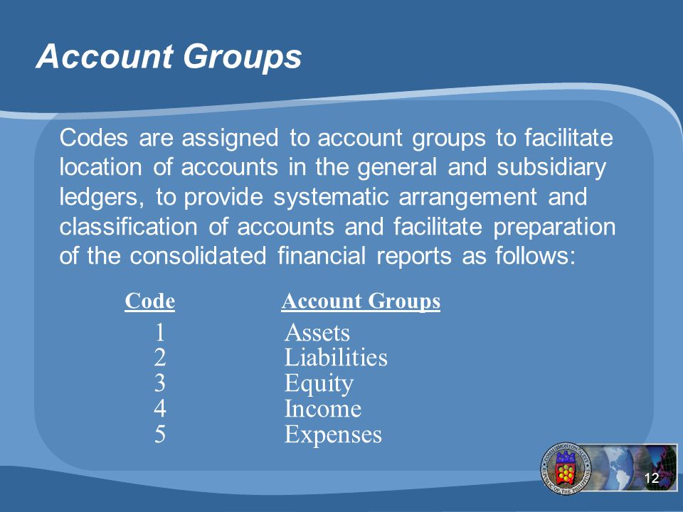 Account Groups 1 Assets 2 Liabilities 3 Equity 4 Income 5 Expenses